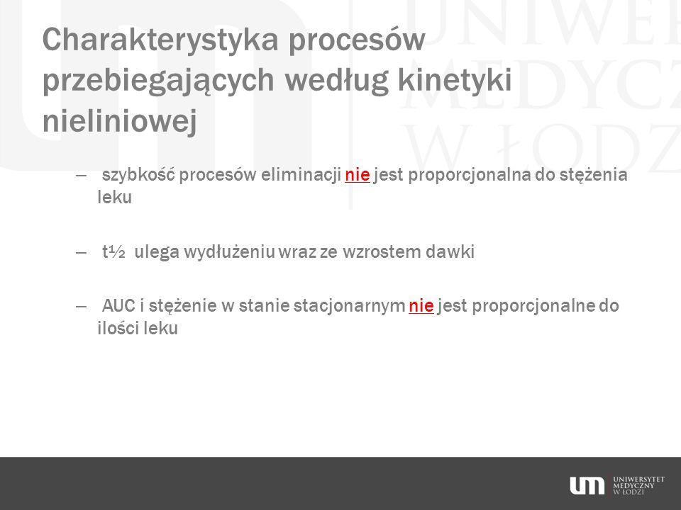 Charakterystyka procesów przebiegających według kinetyki nieliniowej