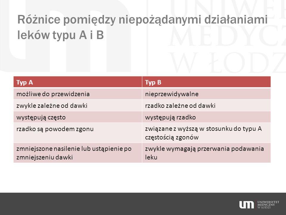 Różnice pomiędzy niepożądanymi działaniami leków typu A i B