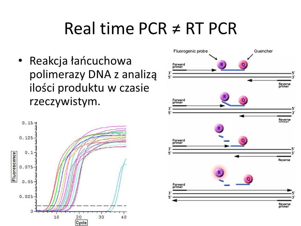 Real time PCR ≠ RT PCR Reakcja łańcuchowa polimerazy DNA z analizą ilości produktu w czasie rzeczywistym.