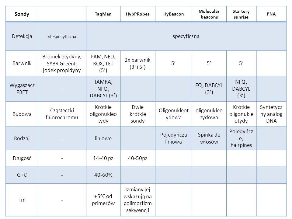 SYBR GreenI, jodek propidyny FAM, NED, ROX, TET (5')