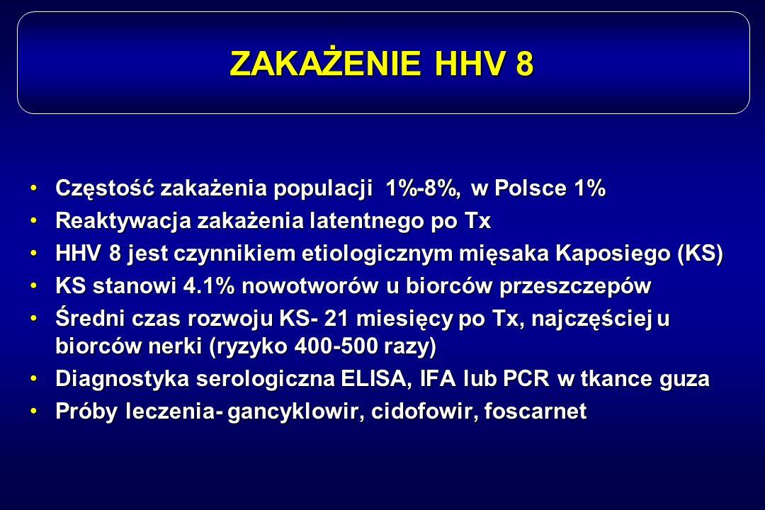 ZAKAŻENIE HHV 8 Częstość zakażenia populacji 1%-8%, w Polsce 1%