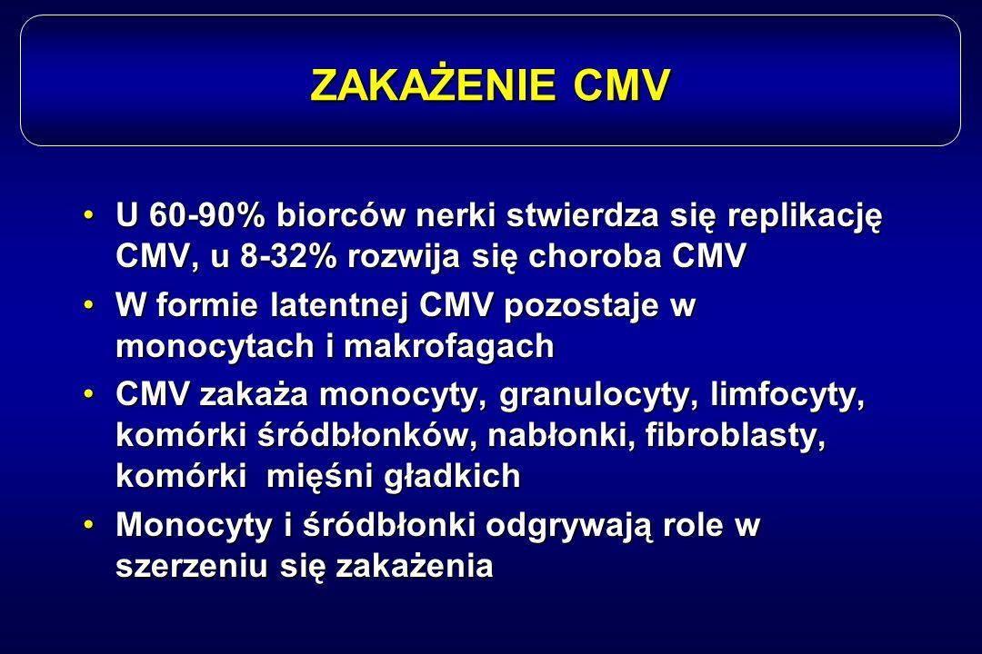 ZAKAŻENIE CMV U 60-90% biorców nerki stwierdza się replikację CMV, u 8-32% rozwija się choroba CMV.