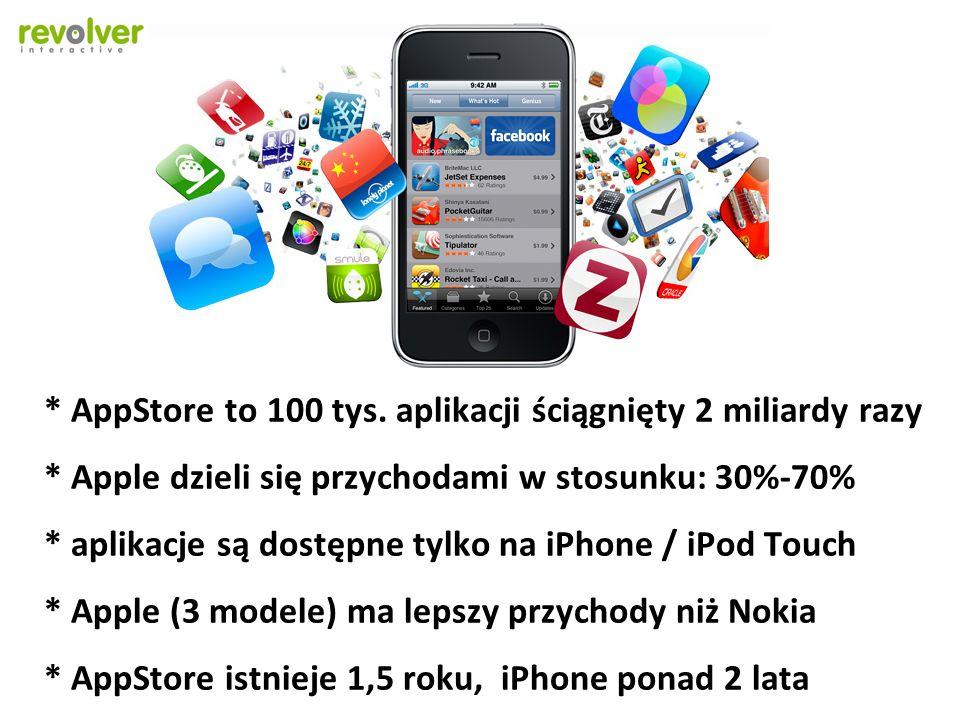 AppStore to 100 tys. aplikacji ściągnięty 2 miliardy razy