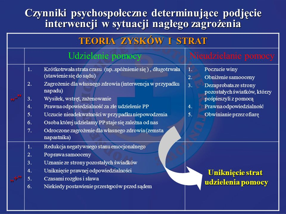 Czynniki psychospołeczne determinujące podjęcie interwencji w sytuacji nagłego zagrożenia