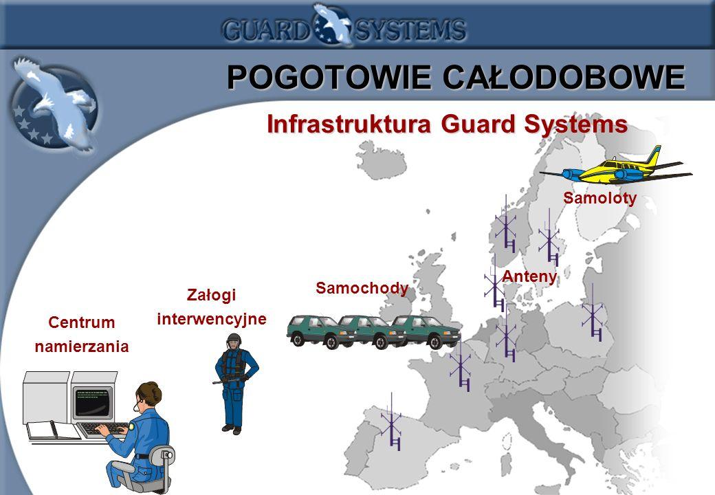 POGOTOWIE CAŁODOBOWE Infrastruktura Guard Systems Samoloty Anteny