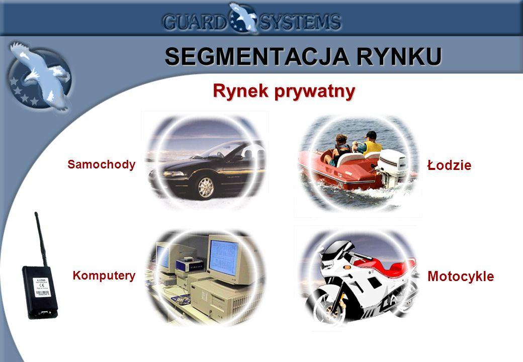 SEGMENTACJA RYNKU Rynek prywatny Samochody Łodzie Komputery Motocykle