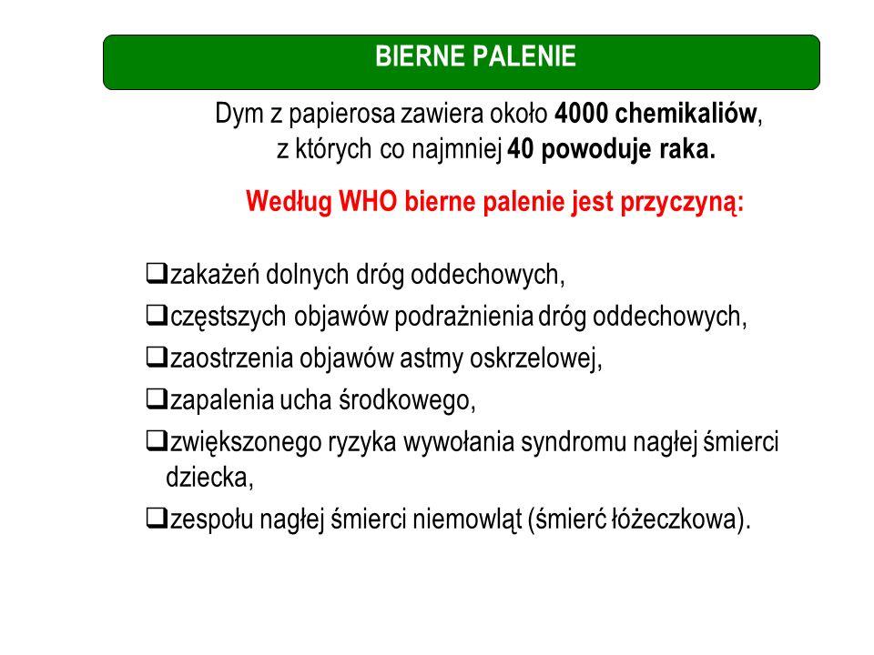 Według WHO bierne palenie jest przyczyną: