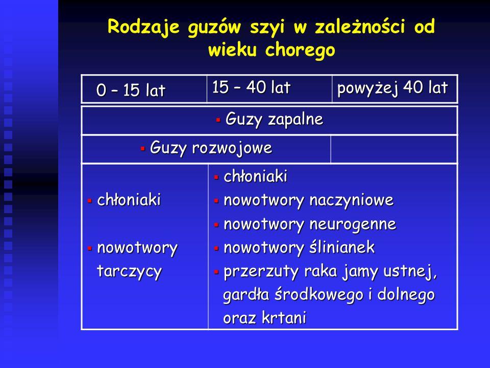 Rodzaje guzów szyi w zależności od wieku chorego