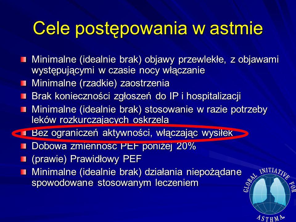 Cele postępowania w astmie