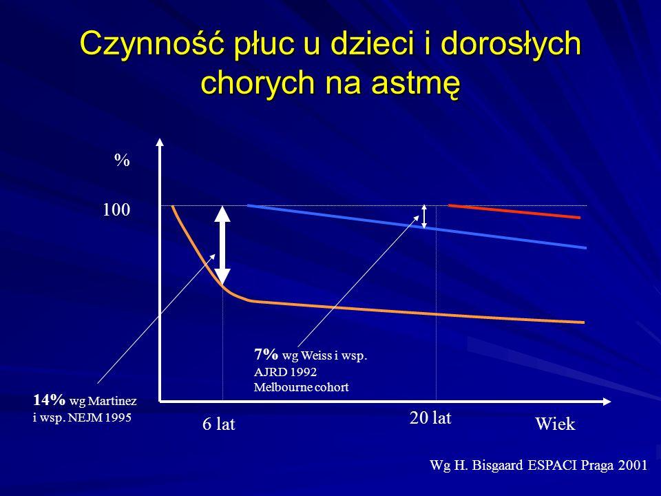 Czynność płuc u dzieci i dorosłych chorych na astmę