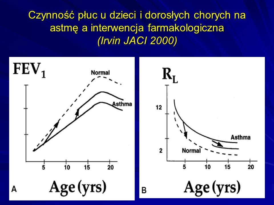 Czynność płuc u dzieci i dorosłych chorych na astmę a interwencja farmakologiczna (Irvin JACI 2000)