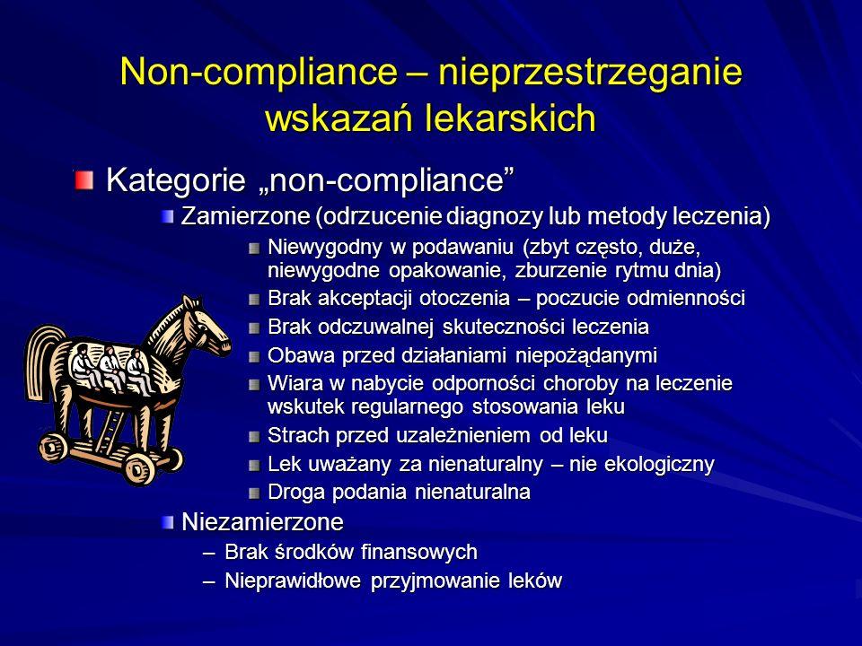 Non-compliance – nieprzestrzeganie wskazań lekarskich