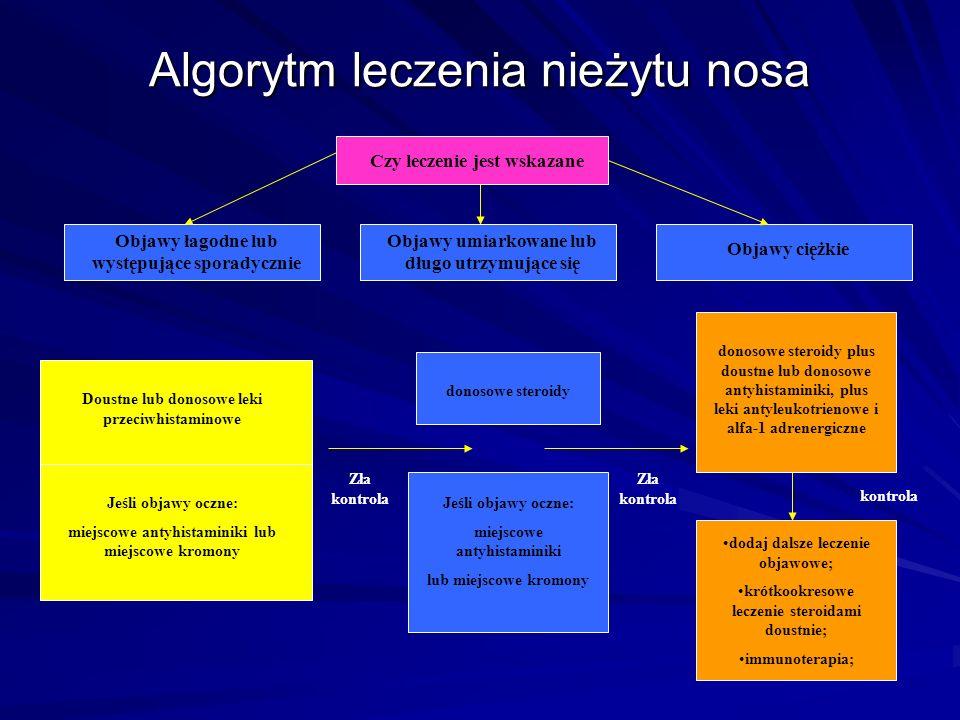 Algorytm leczenia nieżytu nosa