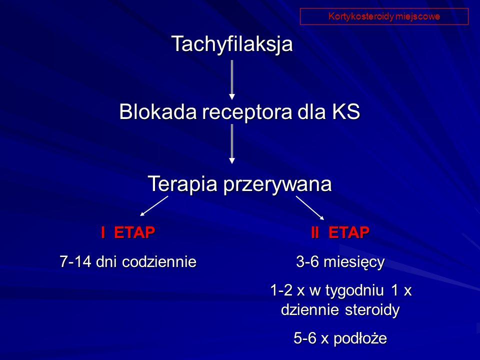 Blokada receptora dla KS