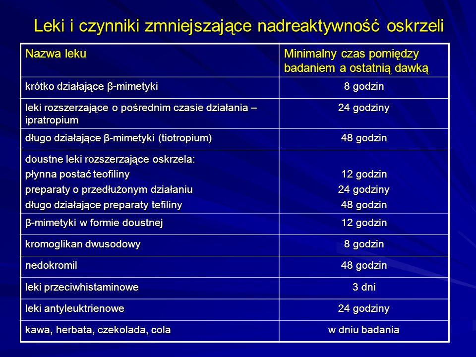 Leki i czynniki zmniejszające nadreaktywność oskrzeli