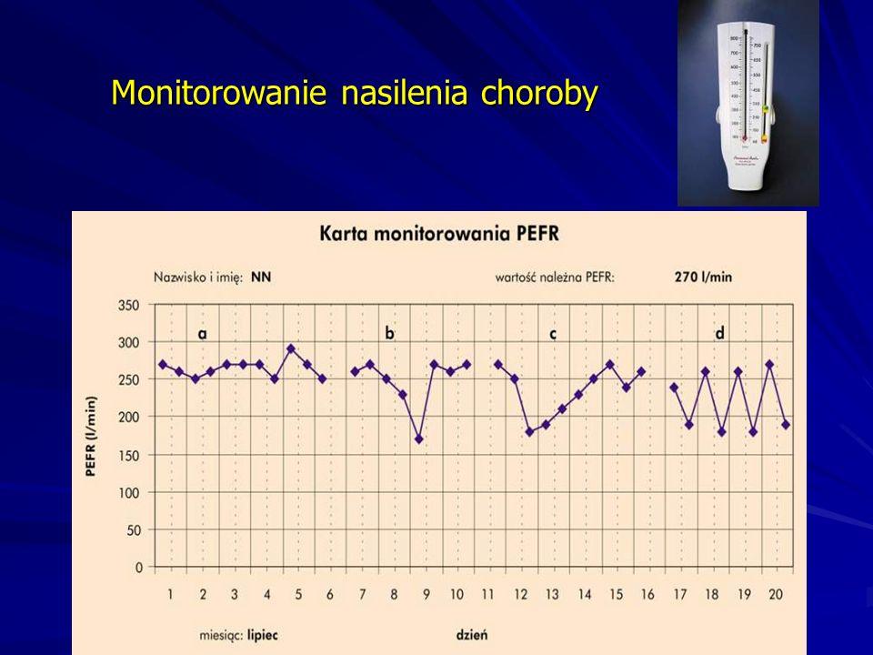 Monitorowanie nasilenia choroby