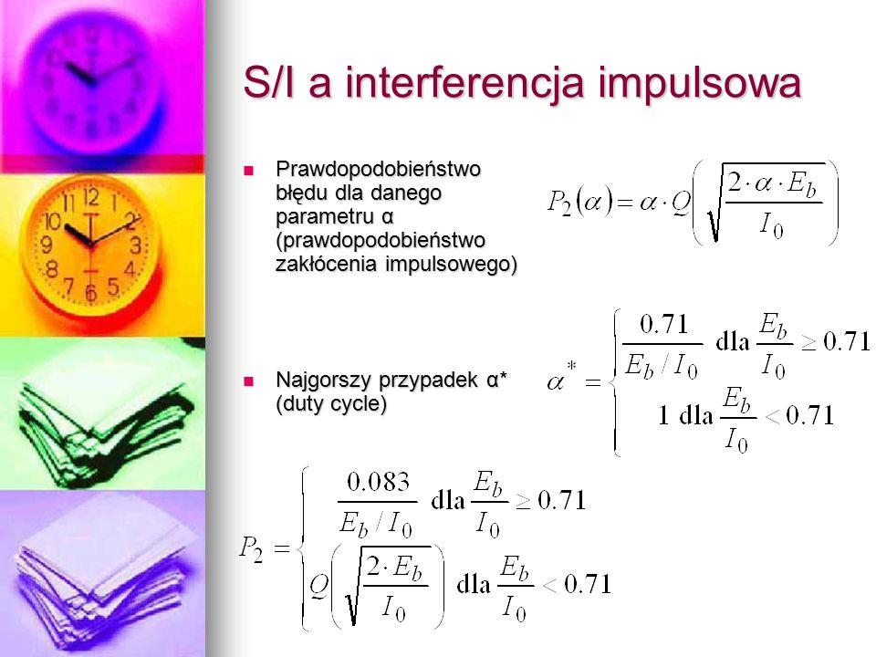 S/I a interferencja impulsowa