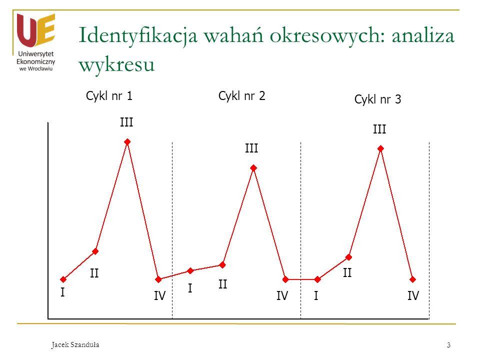 Identyfikacja wahań okresowych: analiza wykresu