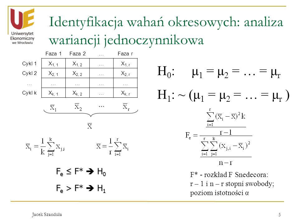 Identyfikacja wahań okresowych: analiza wariancji jednoczynnikowa