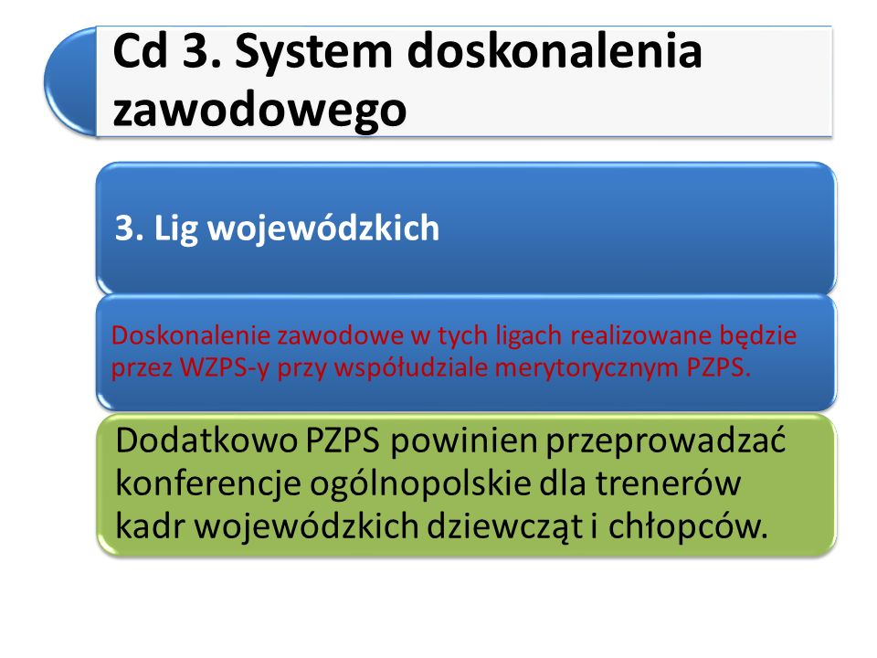 Cd 3. System doskonalenia zawodowego