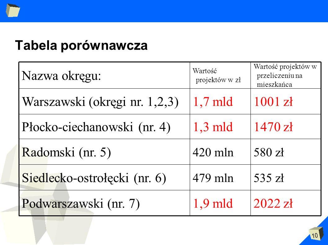 Warszawski (okręgi nr. 1,2,3)