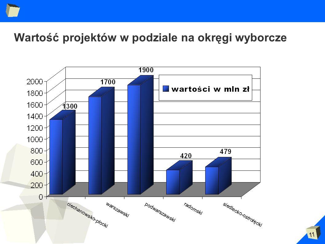 Wartość projektów w podziale na okręgi wyborcze