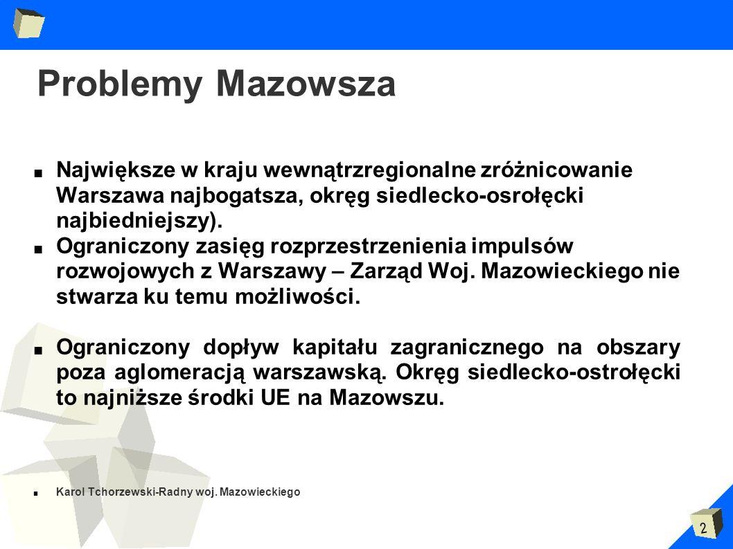 Problemy Mazowsza Największe w kraju wewnątrzregionalne zróżnicowanie Warszawa najbogatsza, okręg siedlecko-osrołęcki najbiedniejszy).