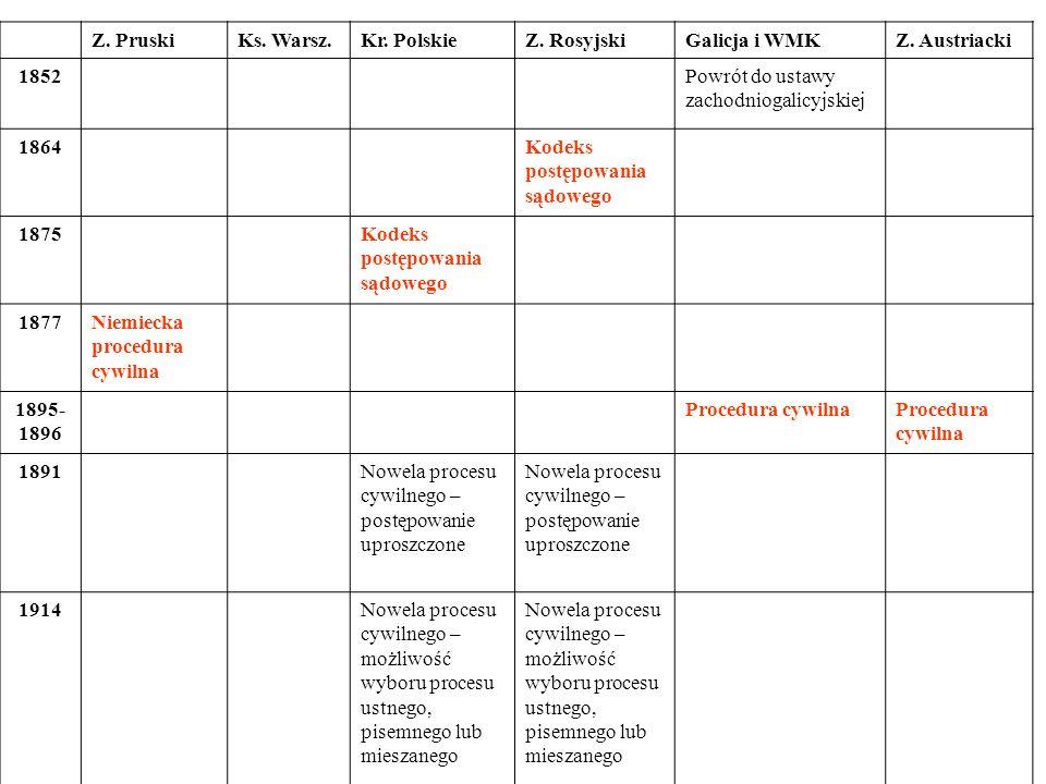 Z. Pruski Ks. Warsz. Kr. Polskie. Z. Rosyjski. Galicja i WMK. Z. Austriacki. 1852. Powrót do ustawy zachodniogalicyjskiej.