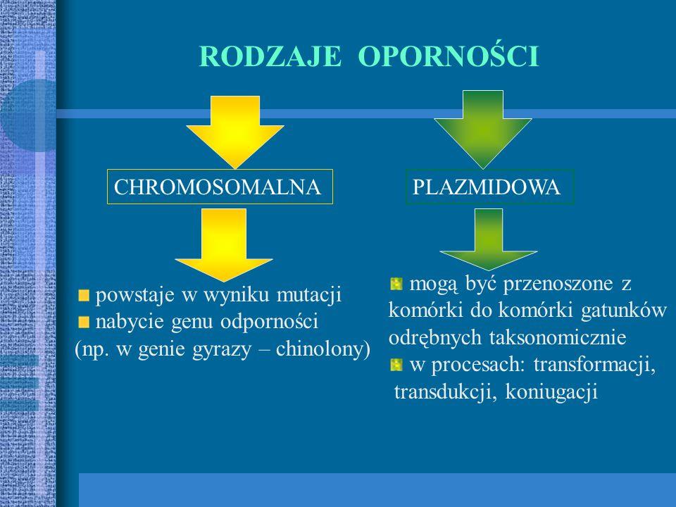 RODZAJE OPORNOŚCI CHROMOSOMALNA PLAZMIDOWA mogą być przenoszone z