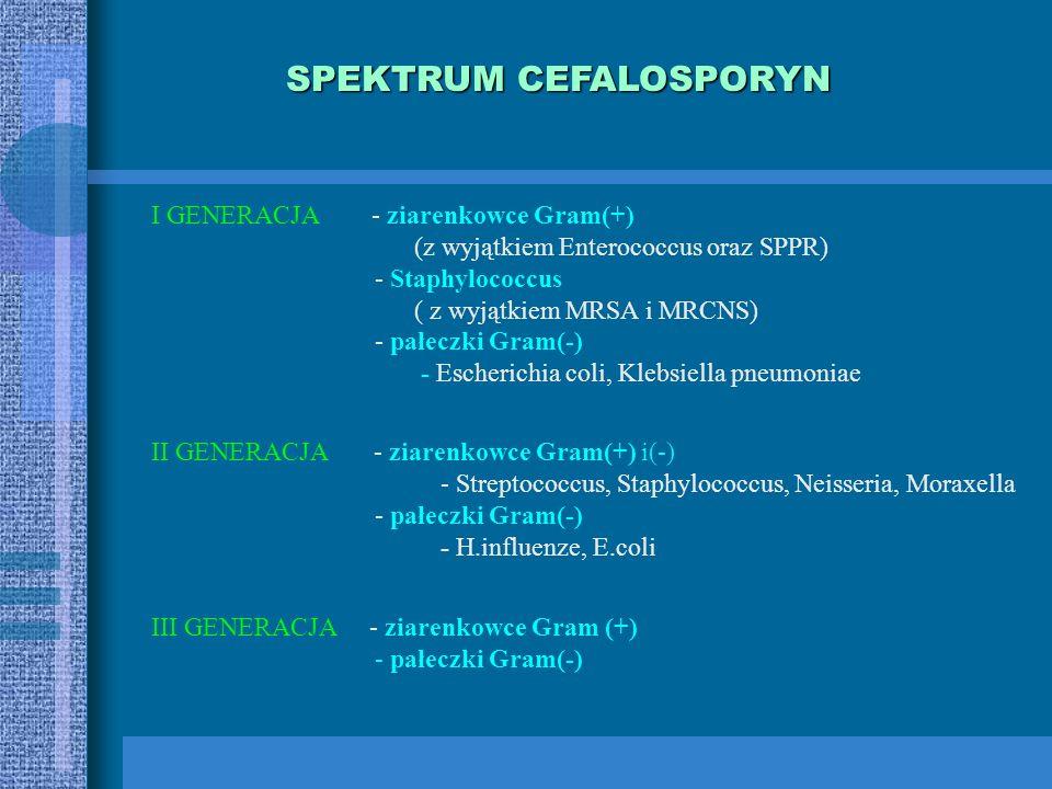 SPEKTRUM CEFALOSPORYN