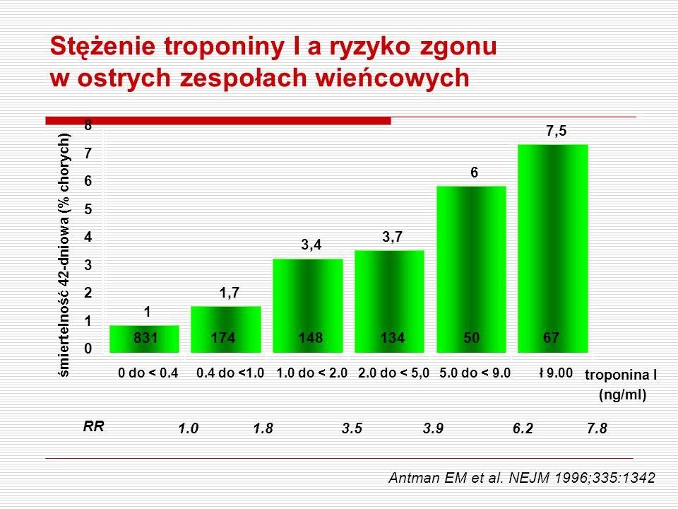 śmiertelność 42-dniowa (% chorych)