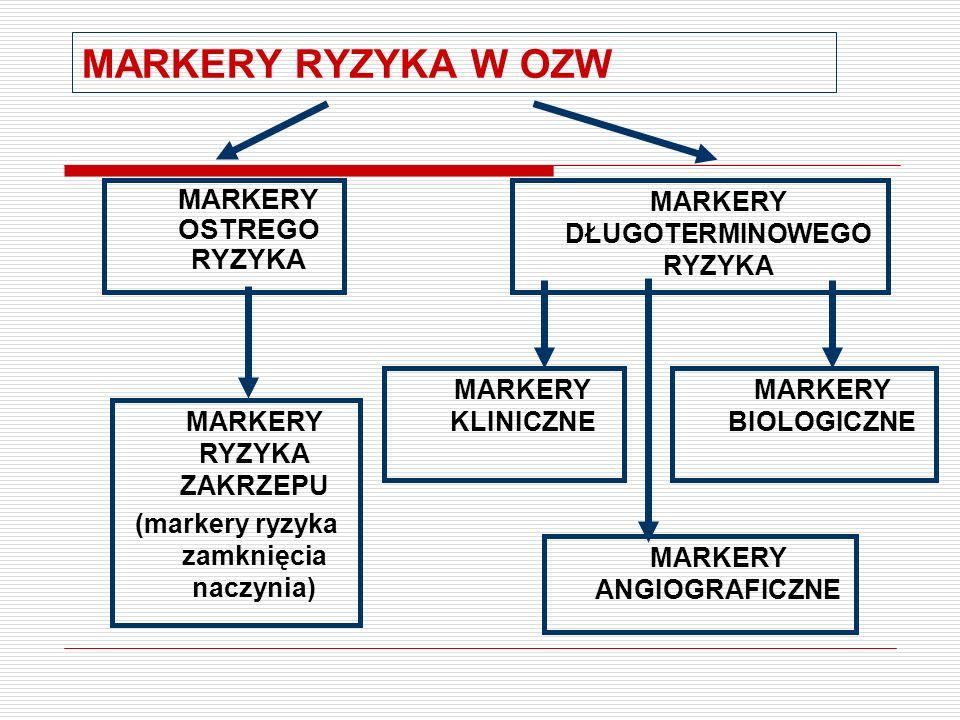 MARKERY RYZYKA W OZW MARKERY OSTREGO RYZYKA
