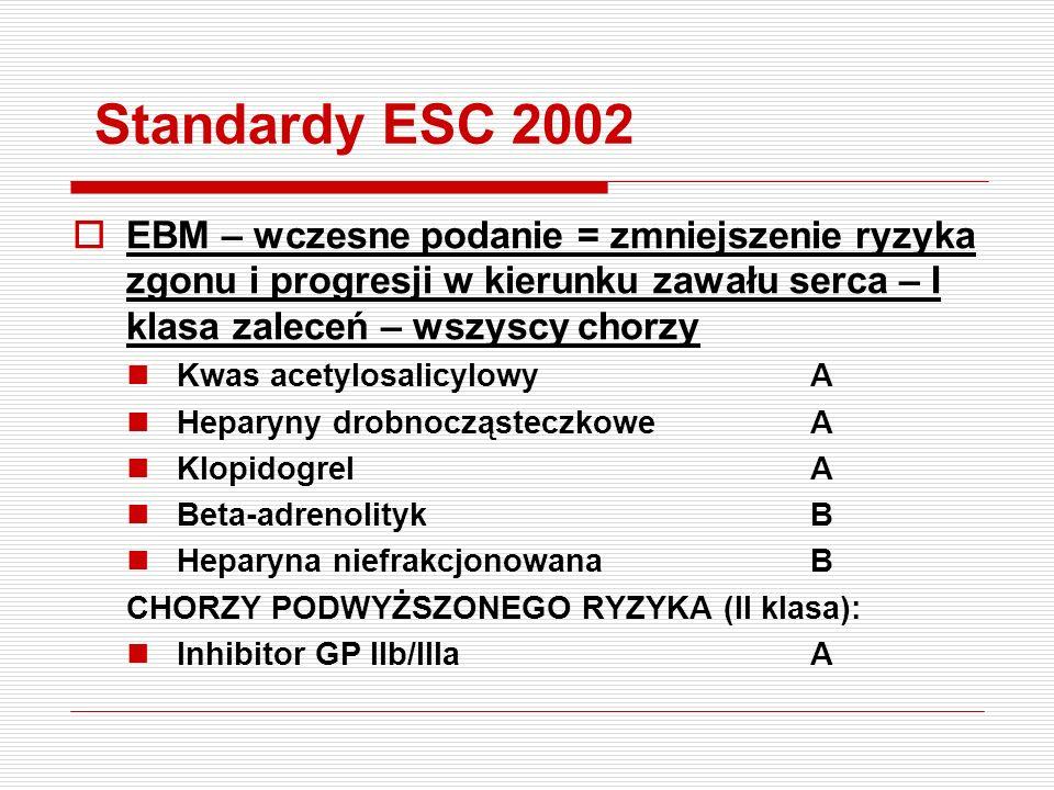Standardy ESC 2002 EBM – wczesne podanie = zmniejszenie ryzyka zgonu i progresji w kierunku zawału serca – I klasa zaleceń – wszyscy chorzy.