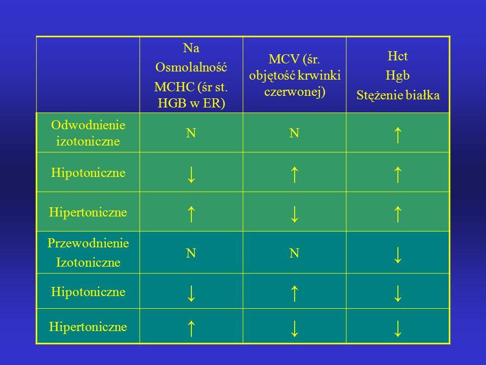 ↑ ↓ Na Hct MCV (śr. objętość krwinki czerwonej) Osmolalność Hgb