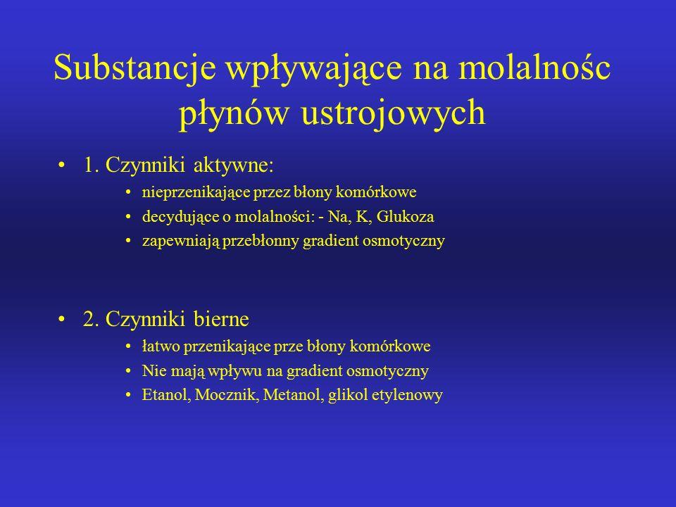Substancje wpływające na molalnośc płynów ustrojowych