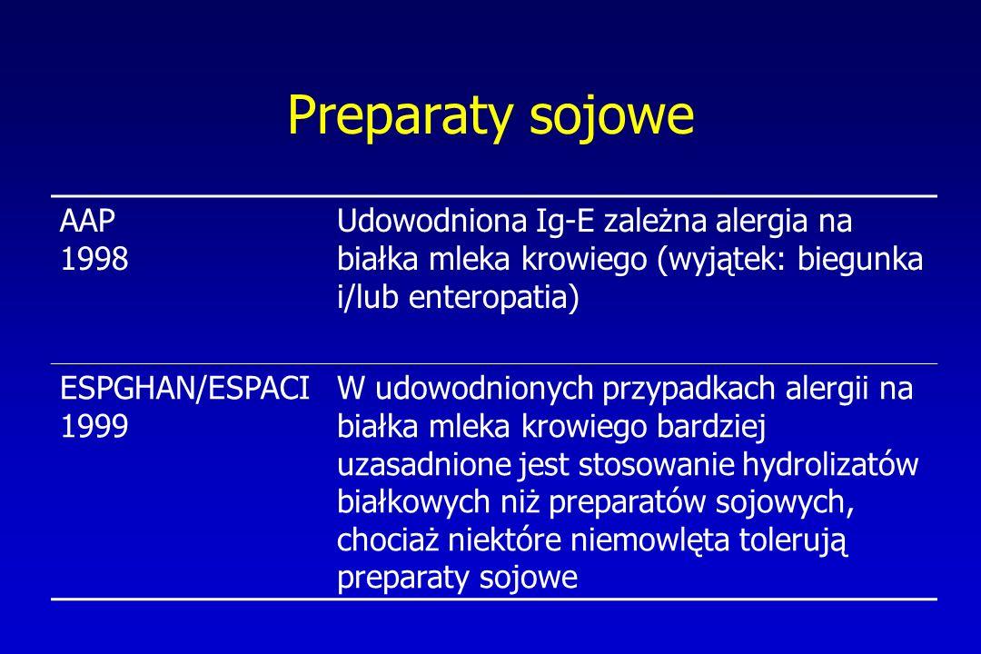 Preparaty sojowe AAP 1998. Udowodniona Ig-E zależna alergia na białka mleka krowiego (wyjątek: biegunka i/lub enteropatia)