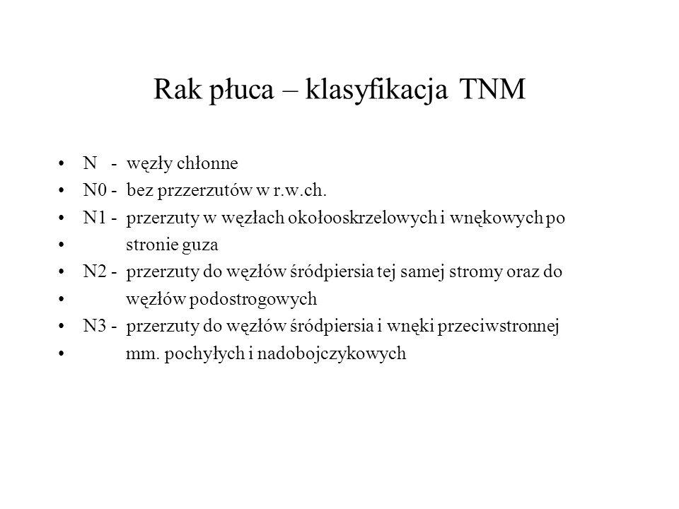 Rak płuca – klasyfikacja TNM