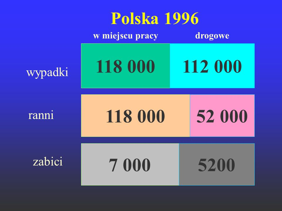 Polska 1996 w miejscu pracy drogowe 118 000 112 000 wypadki 118 000 52 000 ranni 7 000 5200 zabici