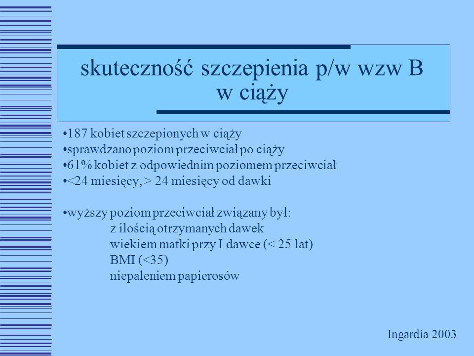 skuteczność szczepienia p/w wzw B w ciąży
