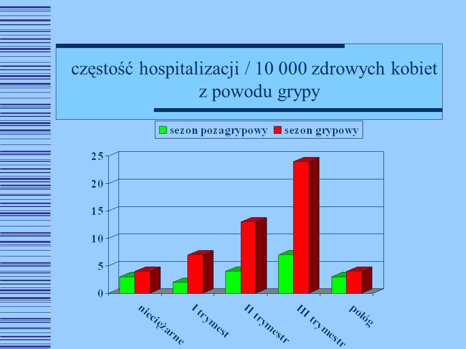 częstość hospitalizacji / 10 000 zdrowych kobiet z powodu grypy
