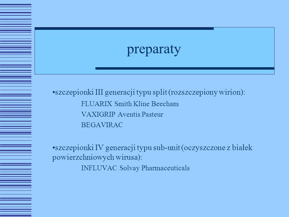 preparaty szczepionki III generacji typu split (rozszczepiony wirion):