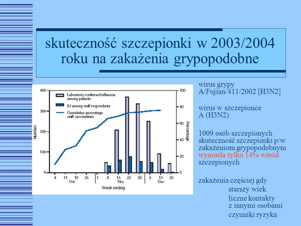 skuteczność szczepionki w 2003/2004 roku na zakażenia grypopodobne