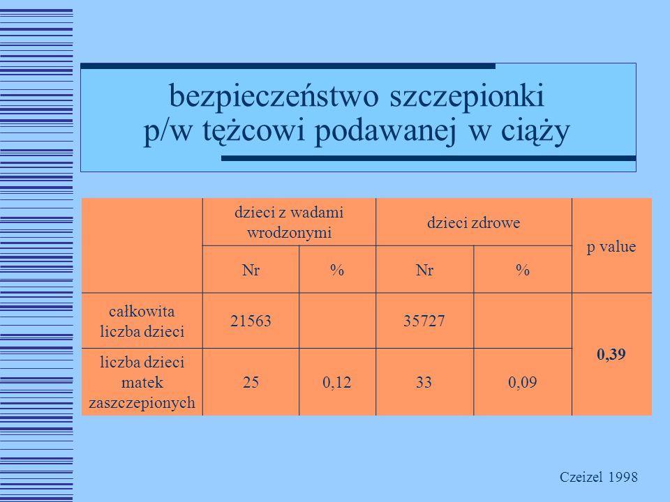 bezpieczeństwo szczepionki p/w tężcowi podawanej w ciąży