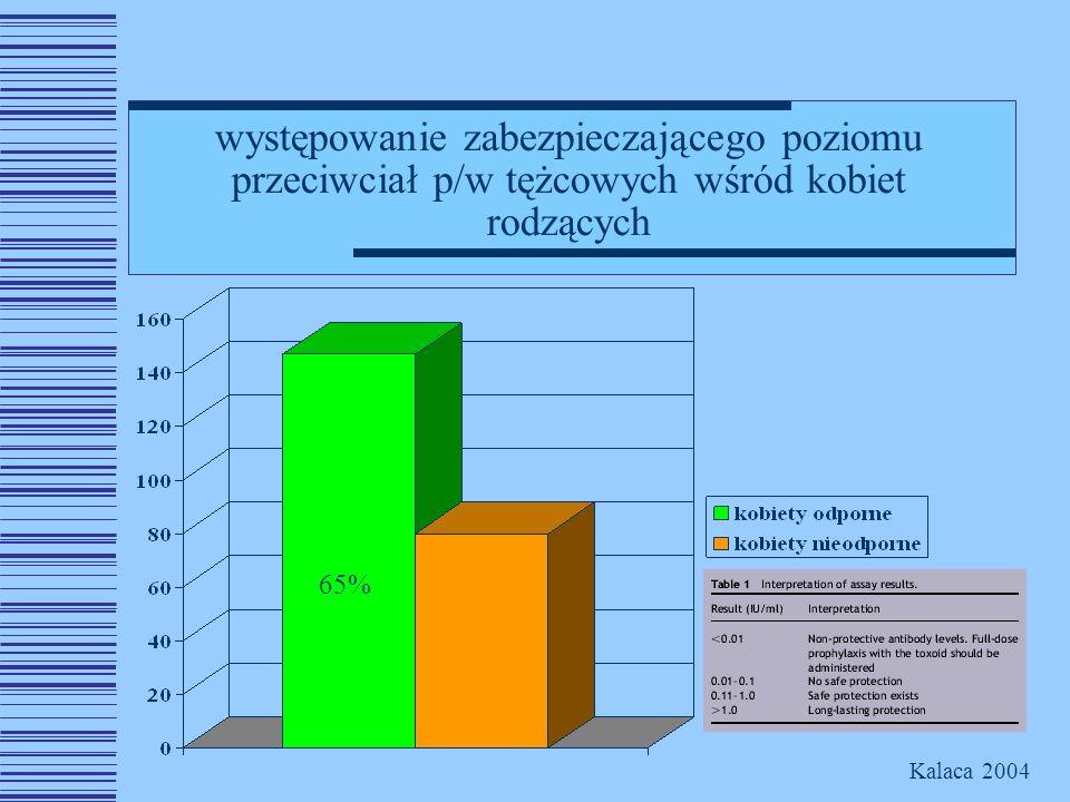 występowanie zabezpieczającego poziomu przeciwciał p/w tężcowych wśród kobiet rodzących