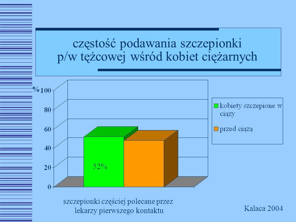 częstość podawania szczepionki p/w tężcowej wśród kobiet ciężarnych