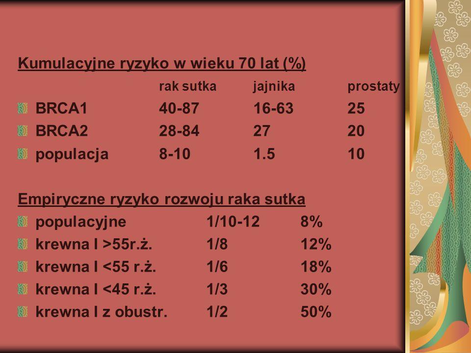 Kumulacyjne ryzyko w wieku 70 lat (%)
