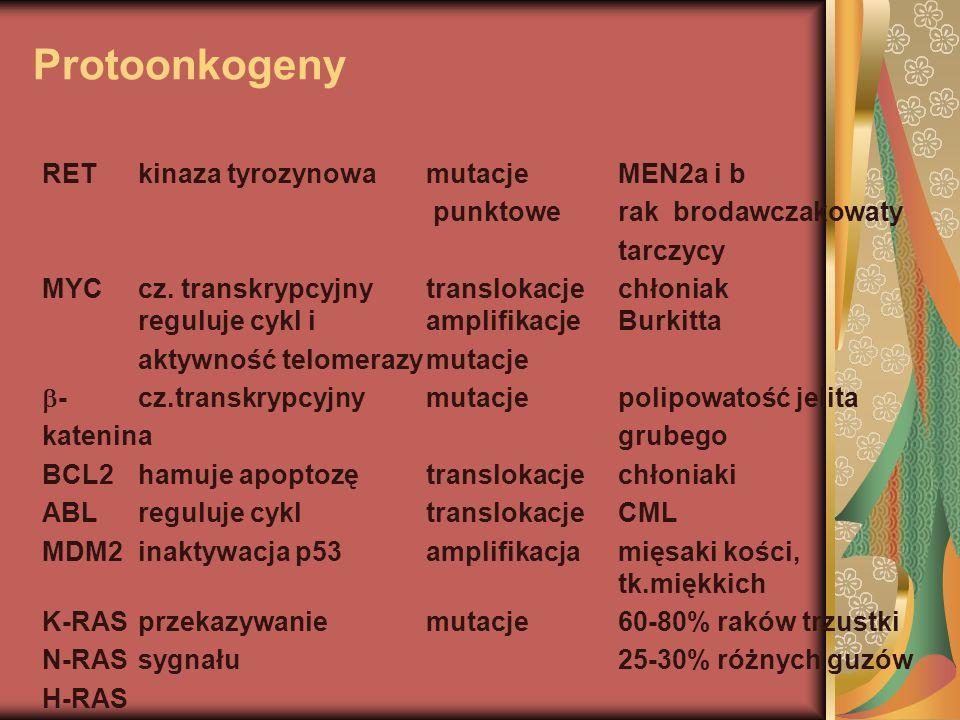Protoonkogeny RET kinaza tyrozynowa mutacje MEN2a i b
