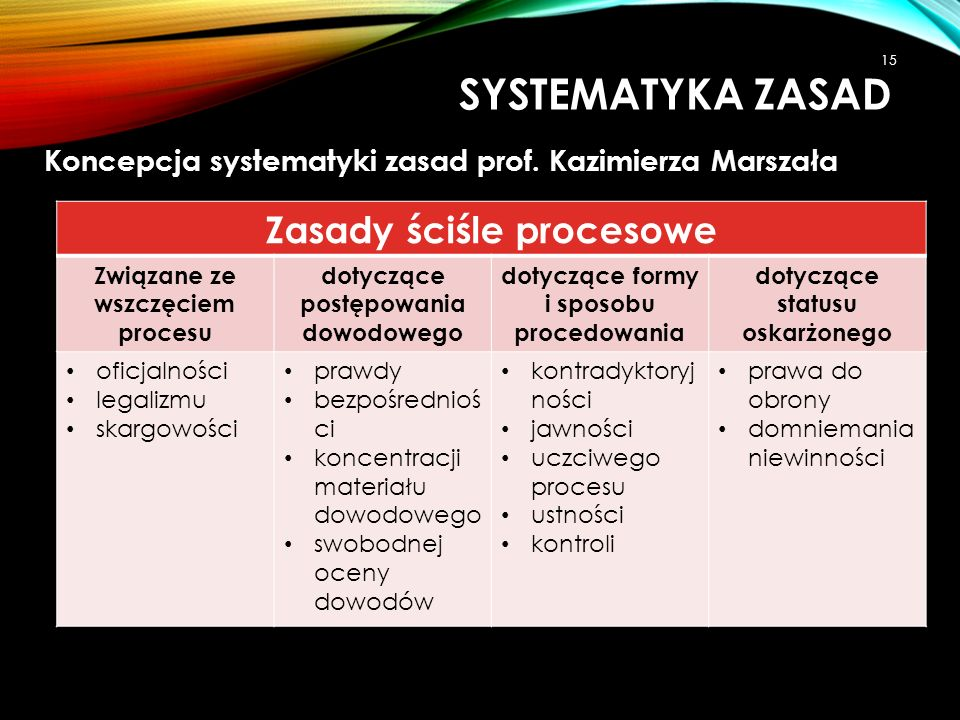 Systematyka zasad Zasady ściśle procesowe