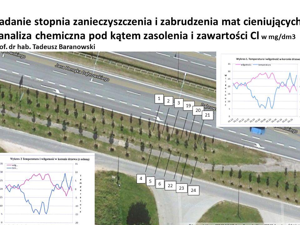 Badanie stopnia zanieczyszczenia i zabrudzenia mat cieniujących -analiza chemiczna pod kątem zasolenia i zawartości Cl w mg/dm3 Prof. dr hab. Tadeusz Baranowski