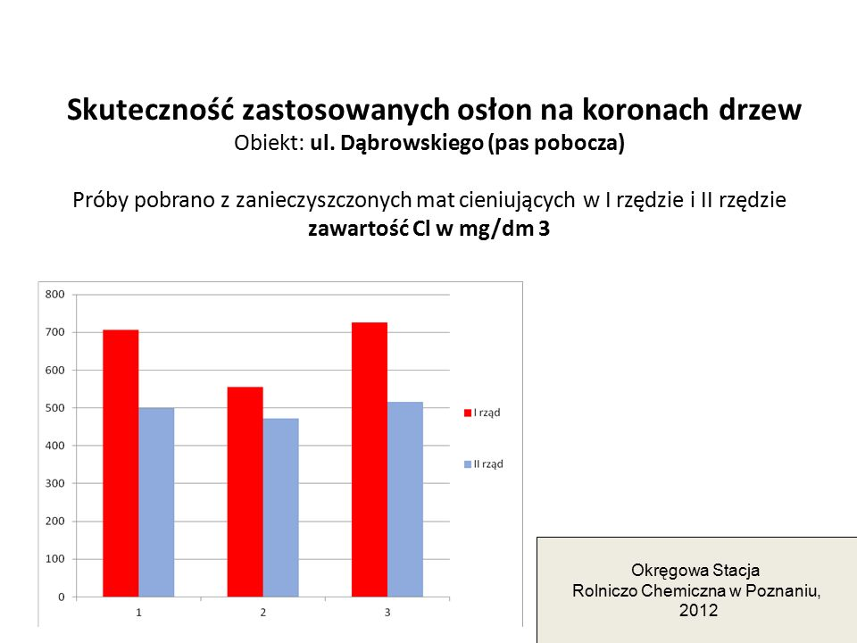 Rolniczo Chemiczna w Poznaniu,